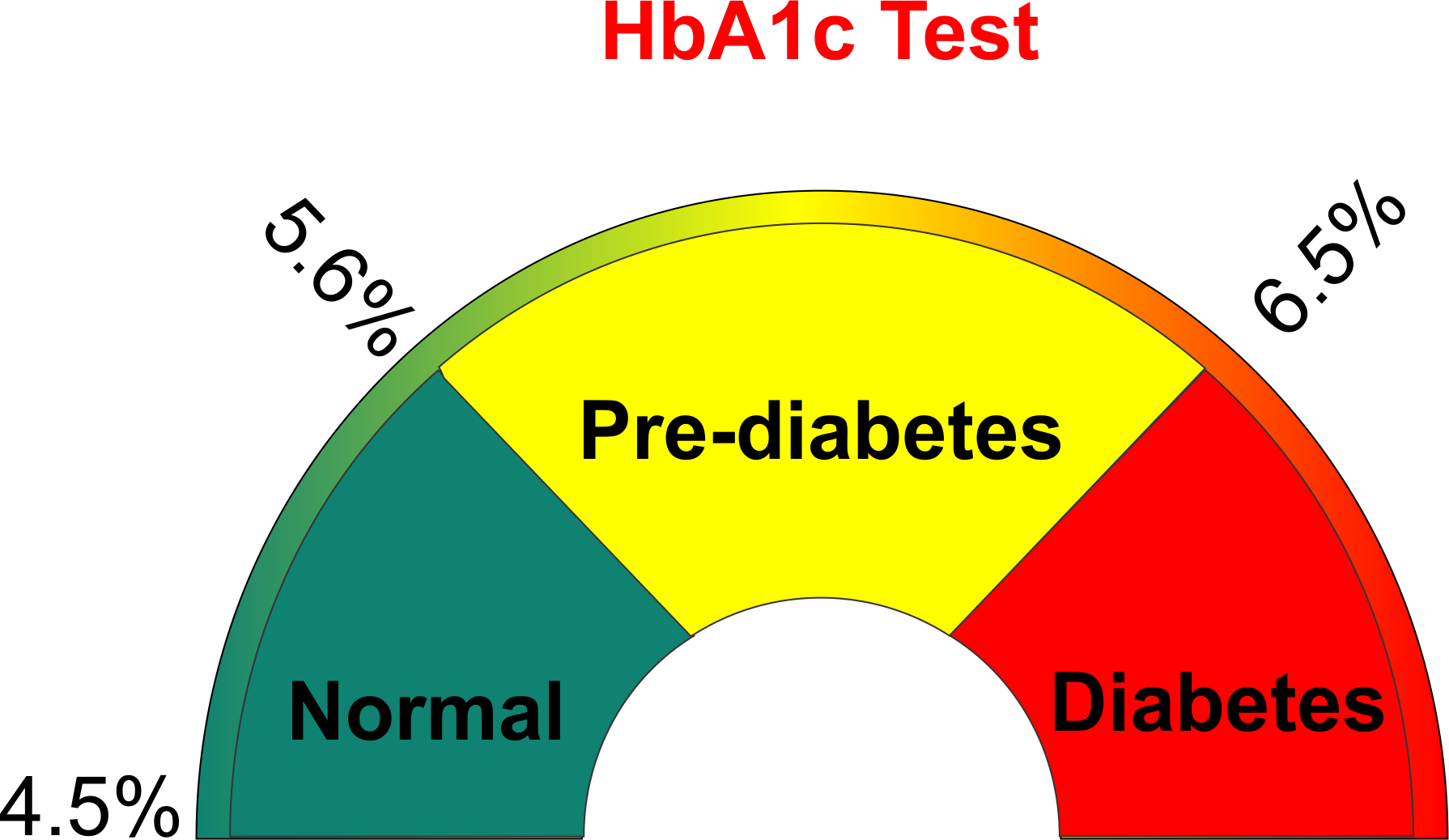 HbA1c at your finger tips!